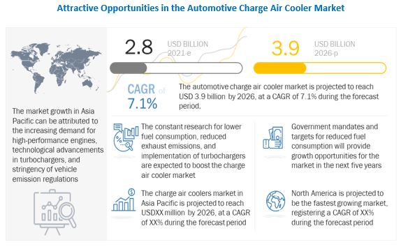 Automotive Charge Air Cooler Market Analysis, Trends, Growth and Forecast 2021 to 2026