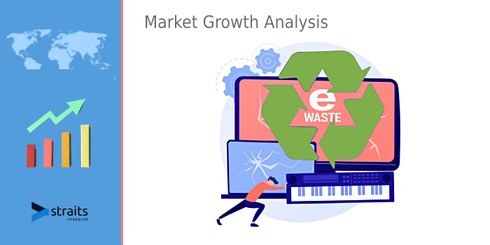 E-Waste Management Market 2021 | Report Future Prospects, Global Insights, Swot Analysis and Business Scenario by 2029 | Enviro-Hub Holdings Ltd. (Singapore).
