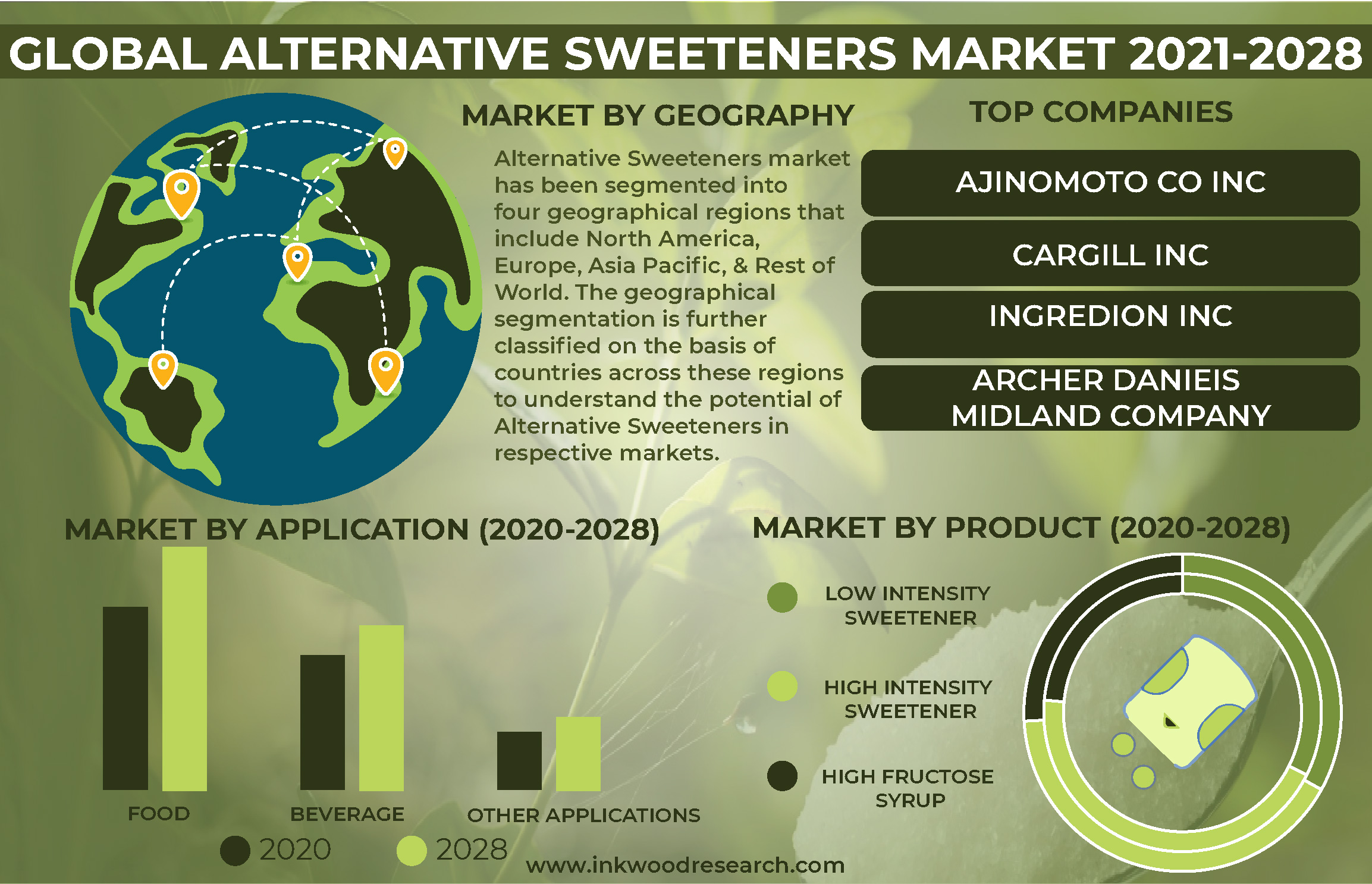 Demand for Sugar Substitutes to propel the Global Alternative Sweeteners Market