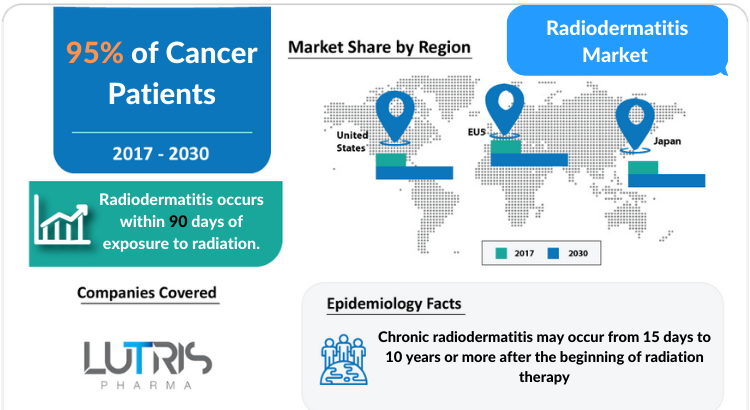 Radiodermatitis Market Professional Industry Research Report 2030