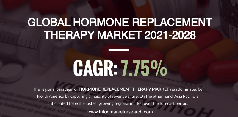 The Global Hormone Replacement Therapy Market Estimated to Foster Growth at $32.34 Billion by 2028