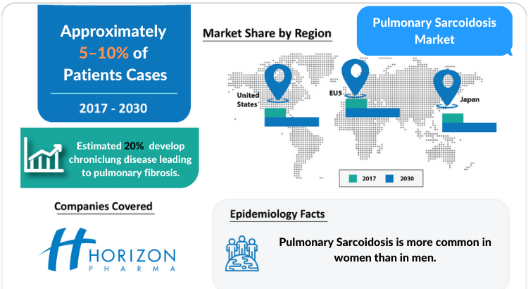 Pulmonary Sarcoidosis Market Insights, Share, Size, Growth and Market Forecast 2030