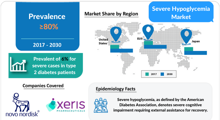 Severe Hypoglycemia Market Insights, Share, Size, Growth and Market Forecast 2030