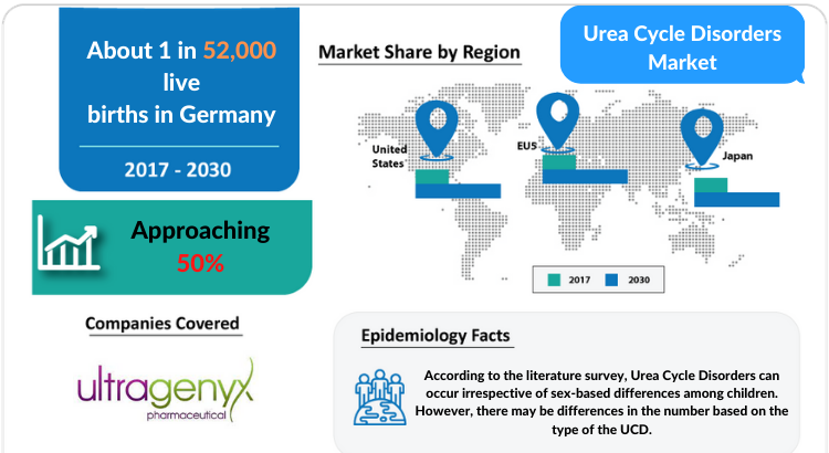 Urea Cycle Disorders Market Insights, Share, Size, Growth and Market Forecast 2030