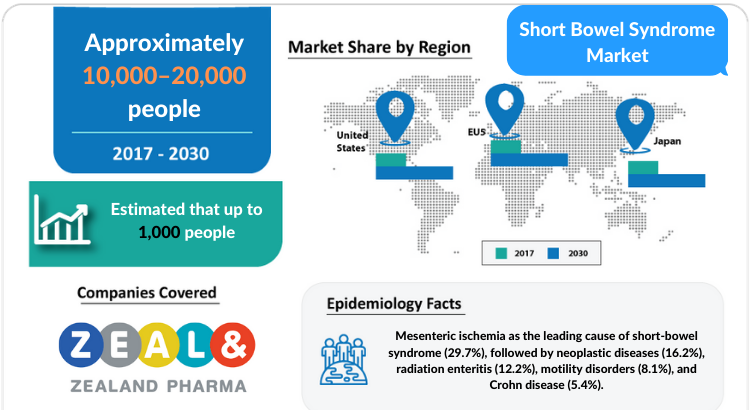 Short Bowel Syndrome Market Professional Industry Research Report 2030