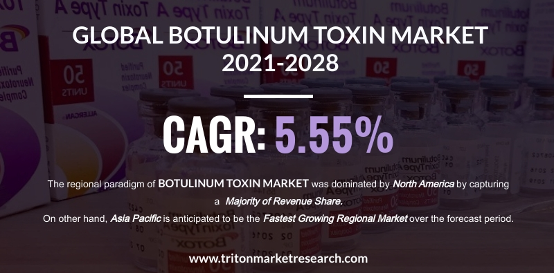 The Global Botulinum Toxin Market to Amount to $4744.35 Million by 2028