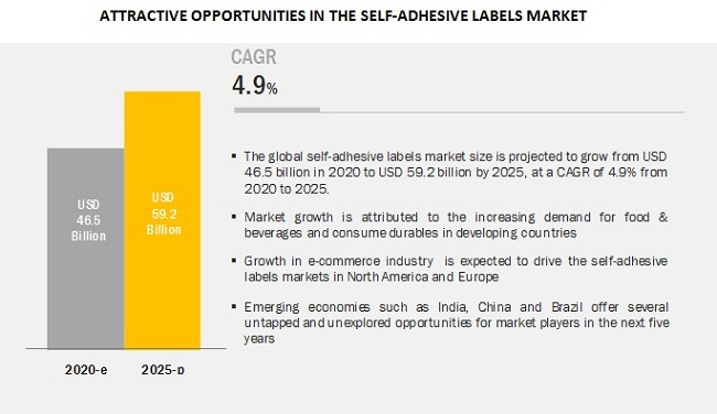 Avery Dennison Corporation (US) and CCL Industries Inc. (Canada) are leading players in Self-Adhesive Labels Market