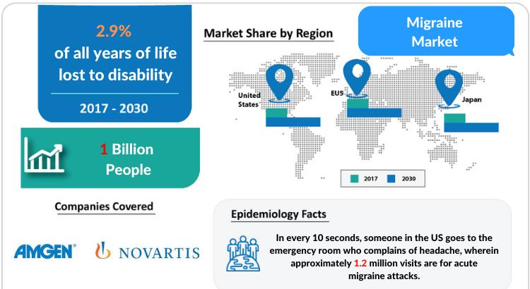 Migraine Market Professional Industry Research Report 2030