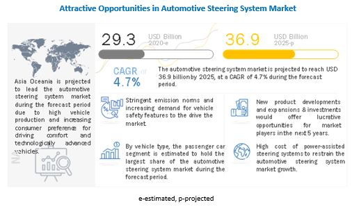 Automotive Steering System Market Analysis, Trends, Growth and Forecast 2020 to 2025
