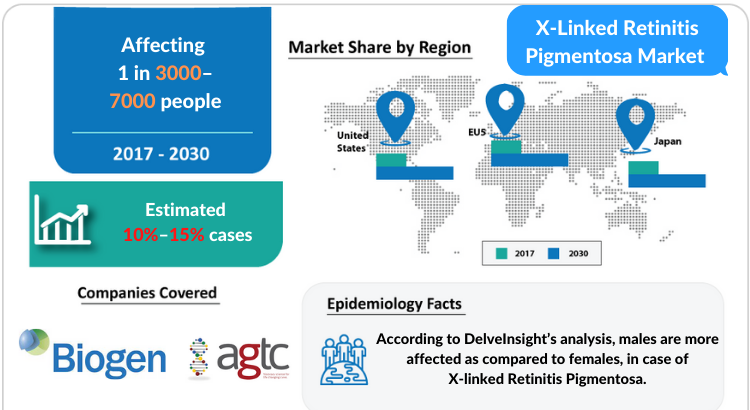 X-Linked Retinitis Pigmentosa Market Professional Industry Research Report 2030