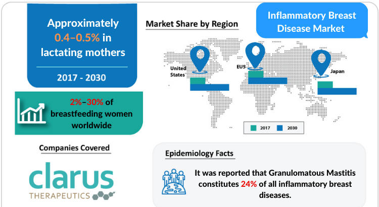 Inflammatory Breast Disease Market Professional Industry Research Report 2030