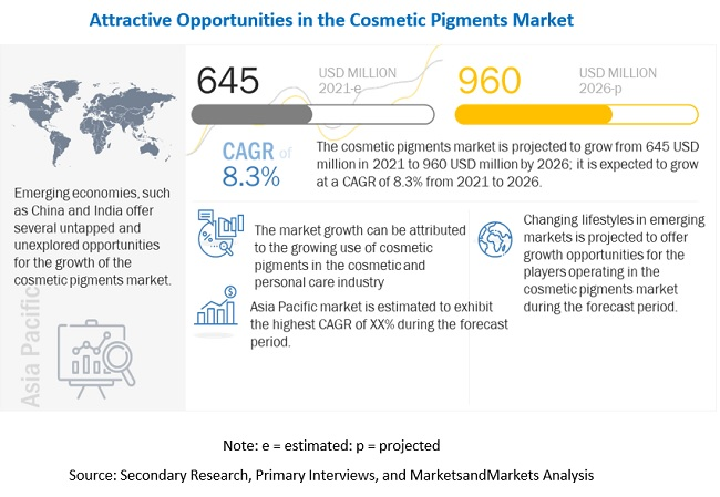 Sun Chemical (US) and Sensient Cosmetic Technologies (France) are Leading Players in the Cosmetic Pigments Market