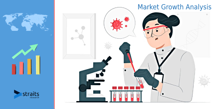 Latest Research Report on Blood Testing Market 2021 | Growing Geriatric Population, Progressive Technological Facilities are Some Important Key Factors to Grow Market | Abbott Laboratories (U.S.)