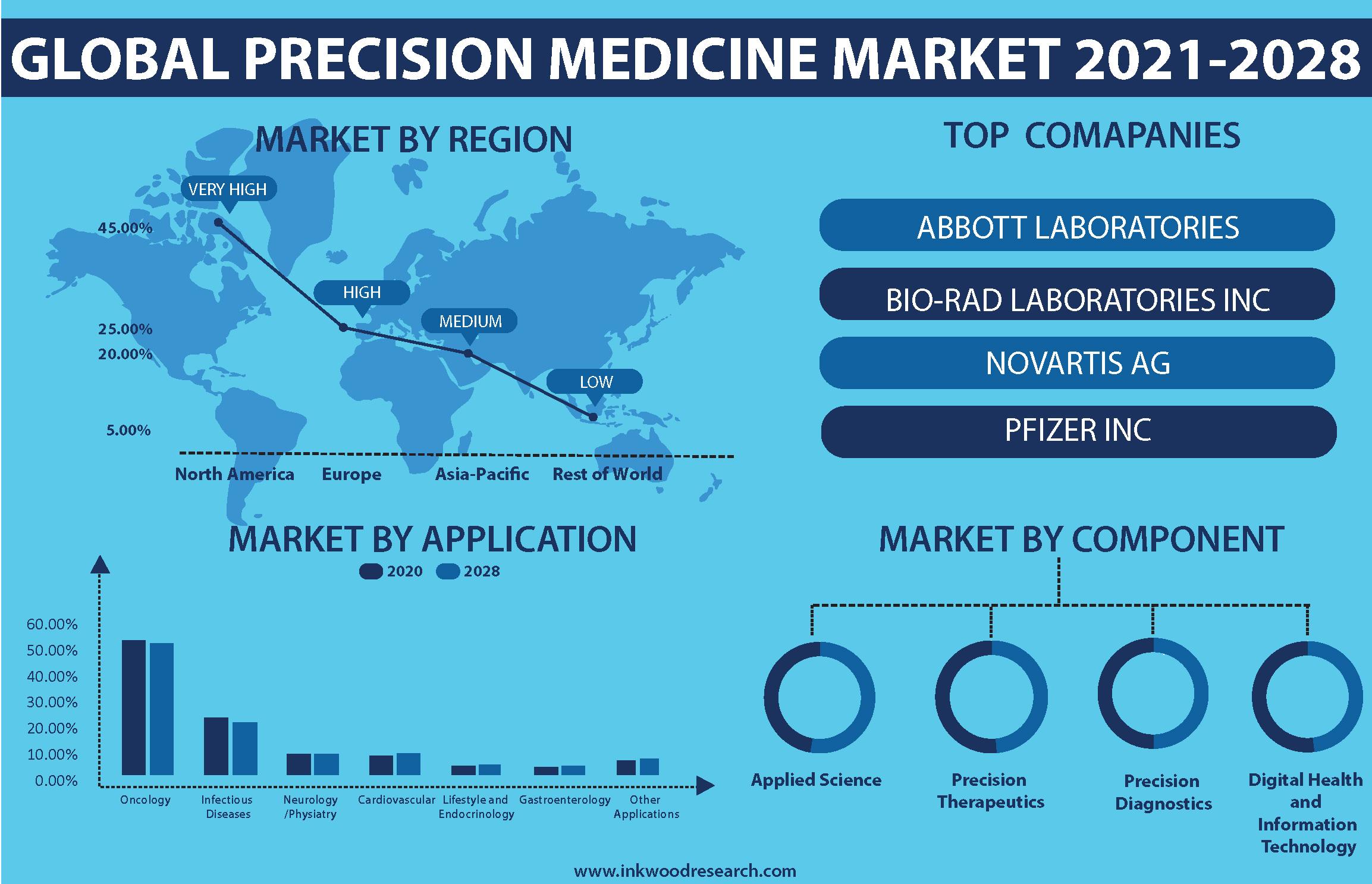 Global Precision Medicine Market has hiked Demand for Preventive Care