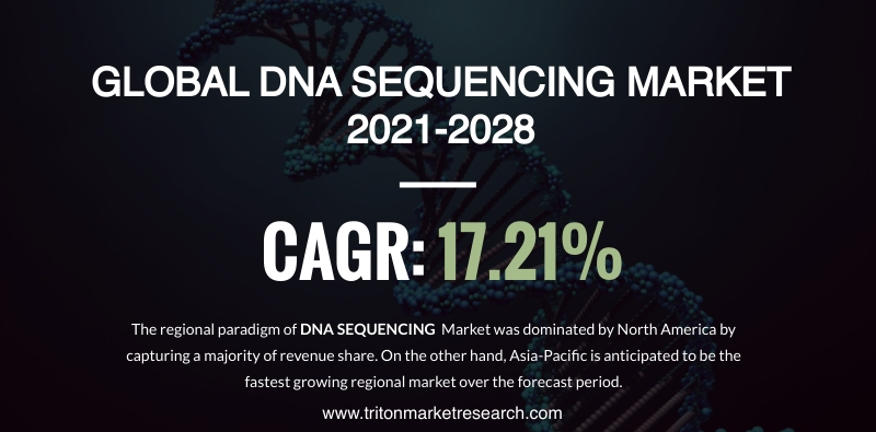 The Global DNA Sequencing Market to Amount to $35684.5 Million by 2028