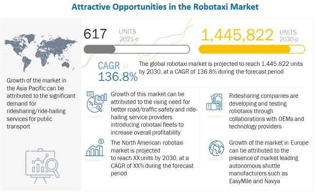 Robotaxi Market Competitive Analysis with Growth Forecast Till 2030