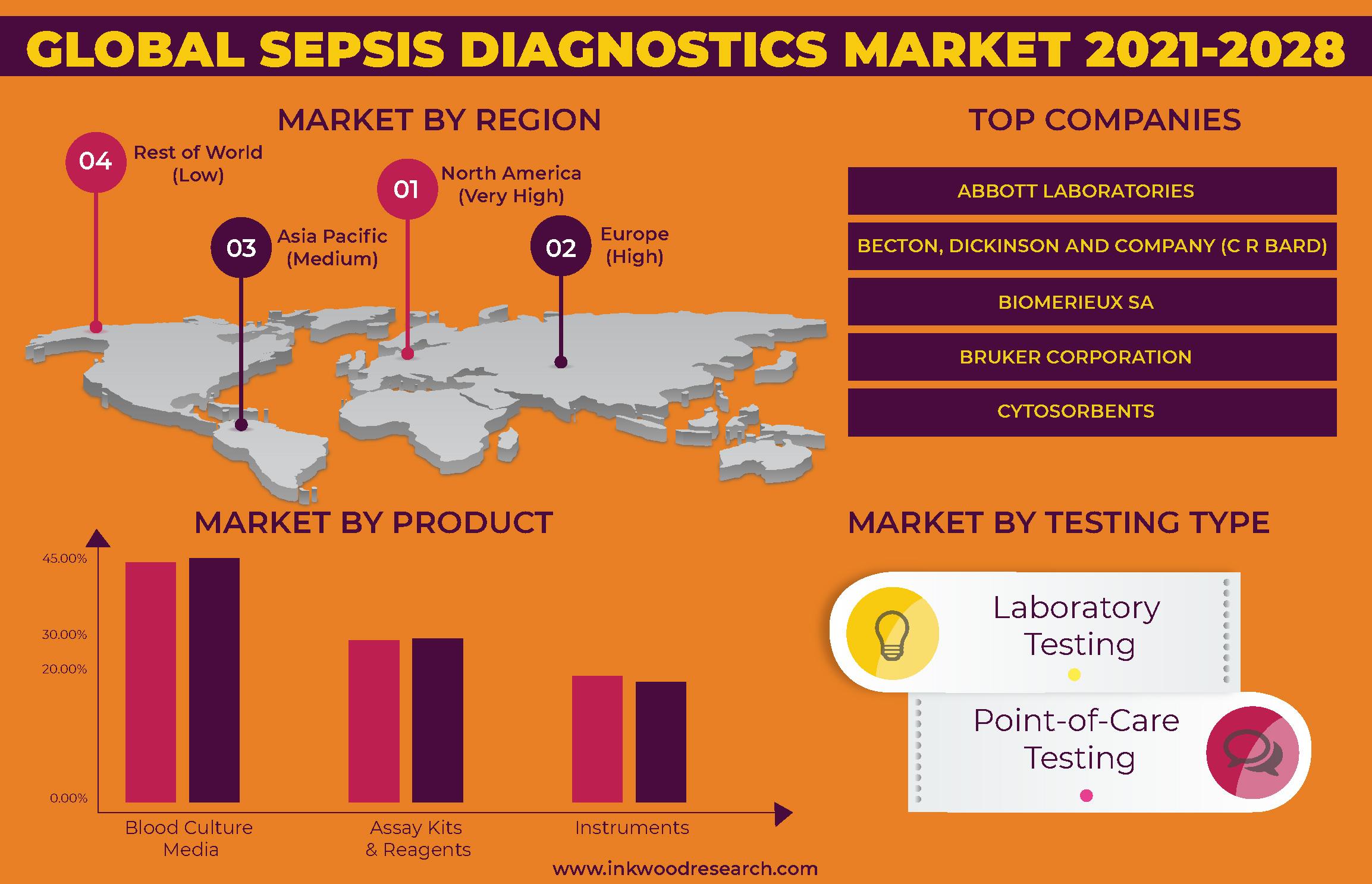 Burden of Sepsis is boosting Diagnostics Advances in the Global Market