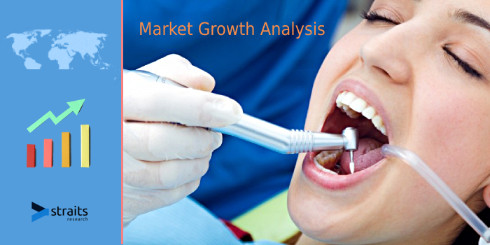 Research Report On Dental Equipment Market 2021 | Rising Popularity of Cosmetic Dentistry Among the Population is Booming the Market Growth in Upcoming Years | Labcorp, Quest Diagnostics, OPKO Health
