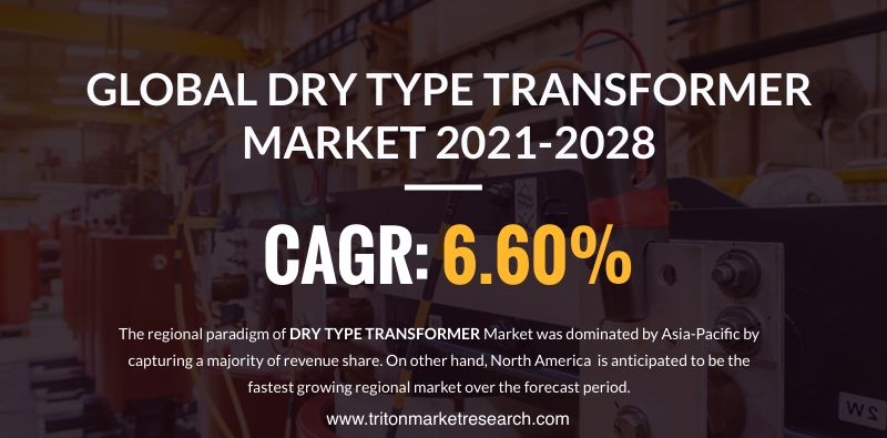 The Global Dry Type Transformer Market Predicted to Develop at $7792.05 Million by 2028