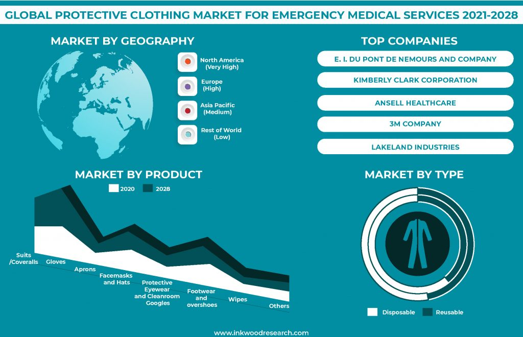 Investments in R&D to Accelerate the Progress in the Global Protective Clothing Market for EMS