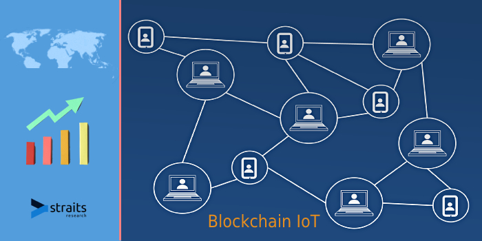 Latest Outlook On Blockchain IoT Market 2021 | Growing Need for IoT Security, Rising The High Adoption of Modern IoT Are Some Drivers To Impetus On Market Growth | Google LLC, IBM, Facebook.