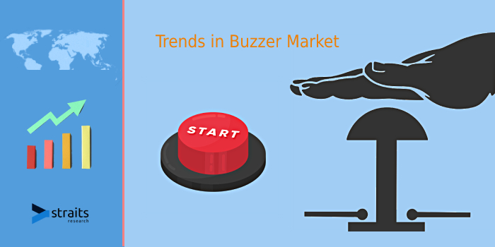 Impact of COVID-19 On Buzzer Market | Monuments and Buildings of Architectural Importance Present an Opportunity for Wireless Buzzers in Upcoming Years | Murata Manufacturing, TDK Corporation.