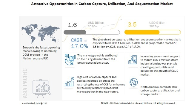 Key strategies adopted by the market players to maintain growth in the global Carbon Capture, Utilization, and Storage Market