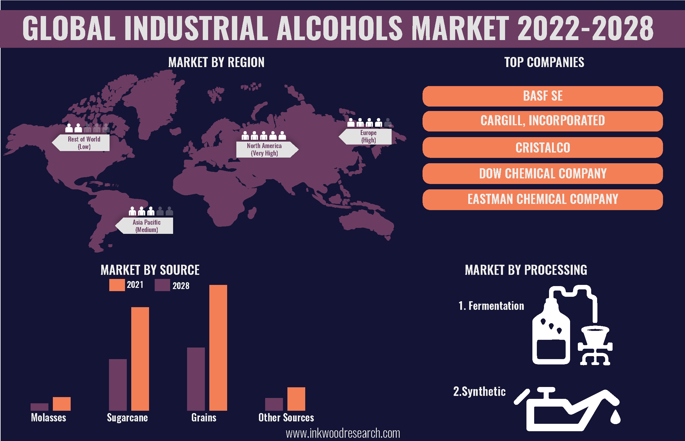 Rise in End-User Applications to push the Global Industrial Alcohols Market