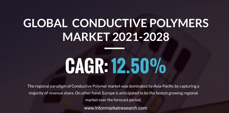 The Global Conductive Polymers Market Estimated to Develop at $6454.12 Million by 2028
