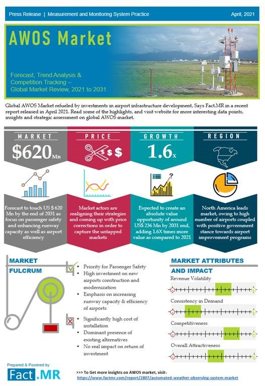 Automated Weather Observing System Market is bound to rise with a CAGR of nearly 5% by 2029
