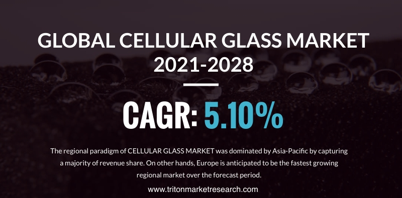 The Global Cellular Glass Market Evaluated to Grow at $678.87 Million by 2028