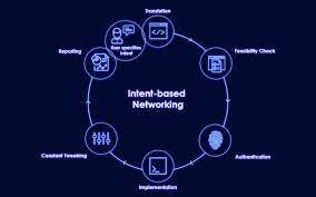 Intent Based Networking Market Huge Growth Potential in Future | Cisco Systems Inc.,Juniper Networks Inc.,Huawei Technologies Co. Ltd