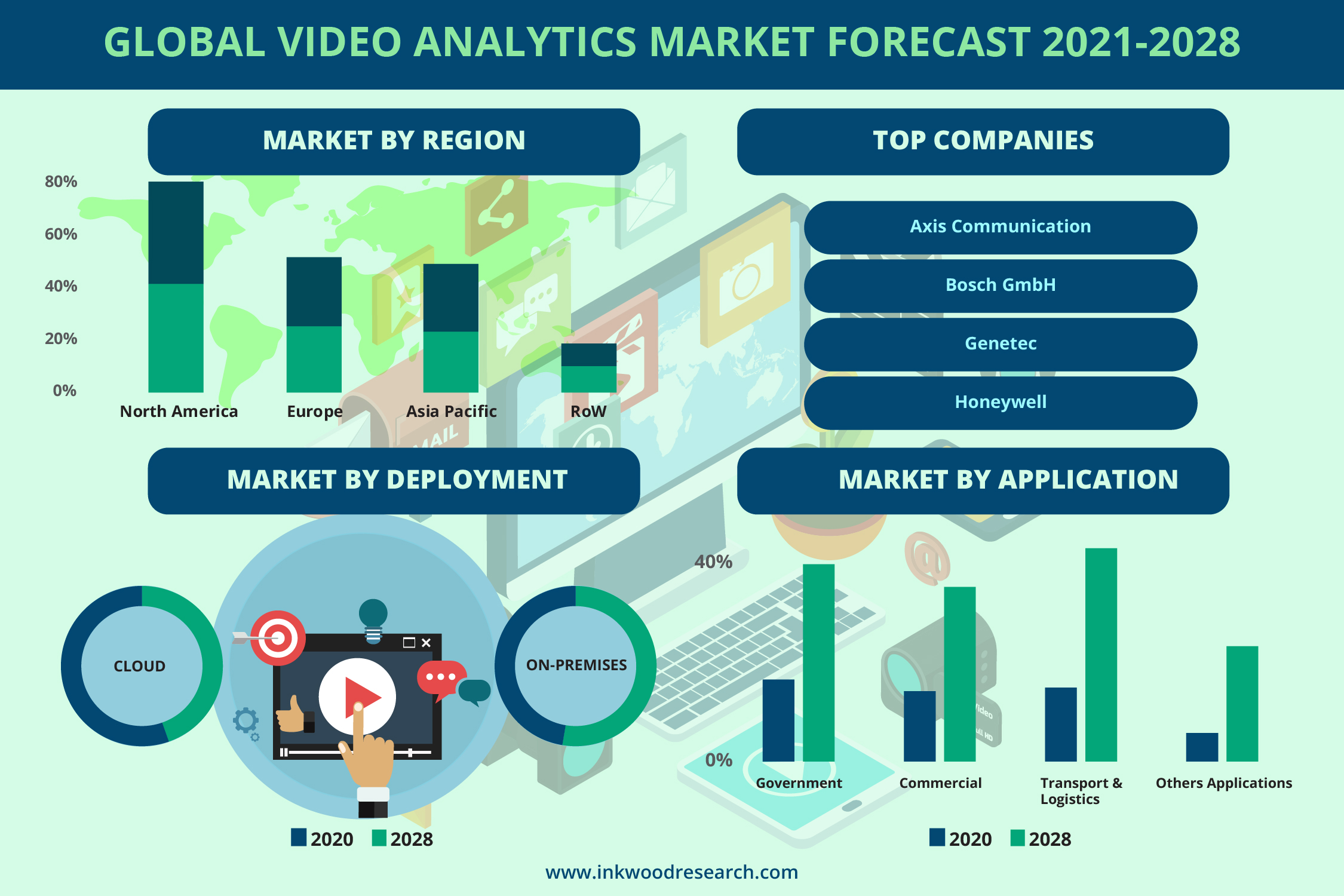 Rise in Smart Cities to Augment the Demand for Video Analytics in the Global Market