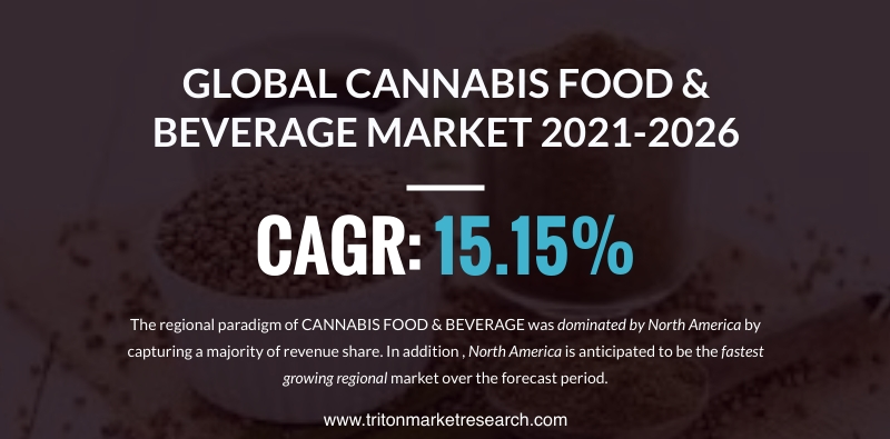 The Global Cannabis Food and Beverage Market Evaluated to Advance at $839.94 Million by 2026