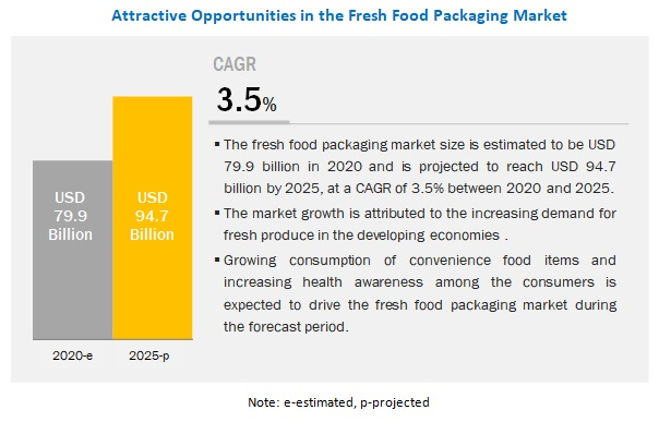 Fresh Food Packaging Market worth $95.2 billion by 2025 | Leading Key Players are Amcor PLC (Australia), Interntional Paper Company (US) and WestRock Company (US)