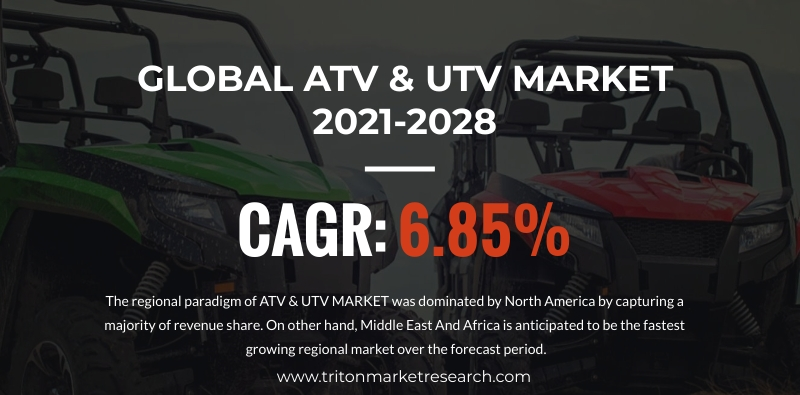 The Global ATV and UTV Market Evaluated to Expand at $11711.11 Million by 2028