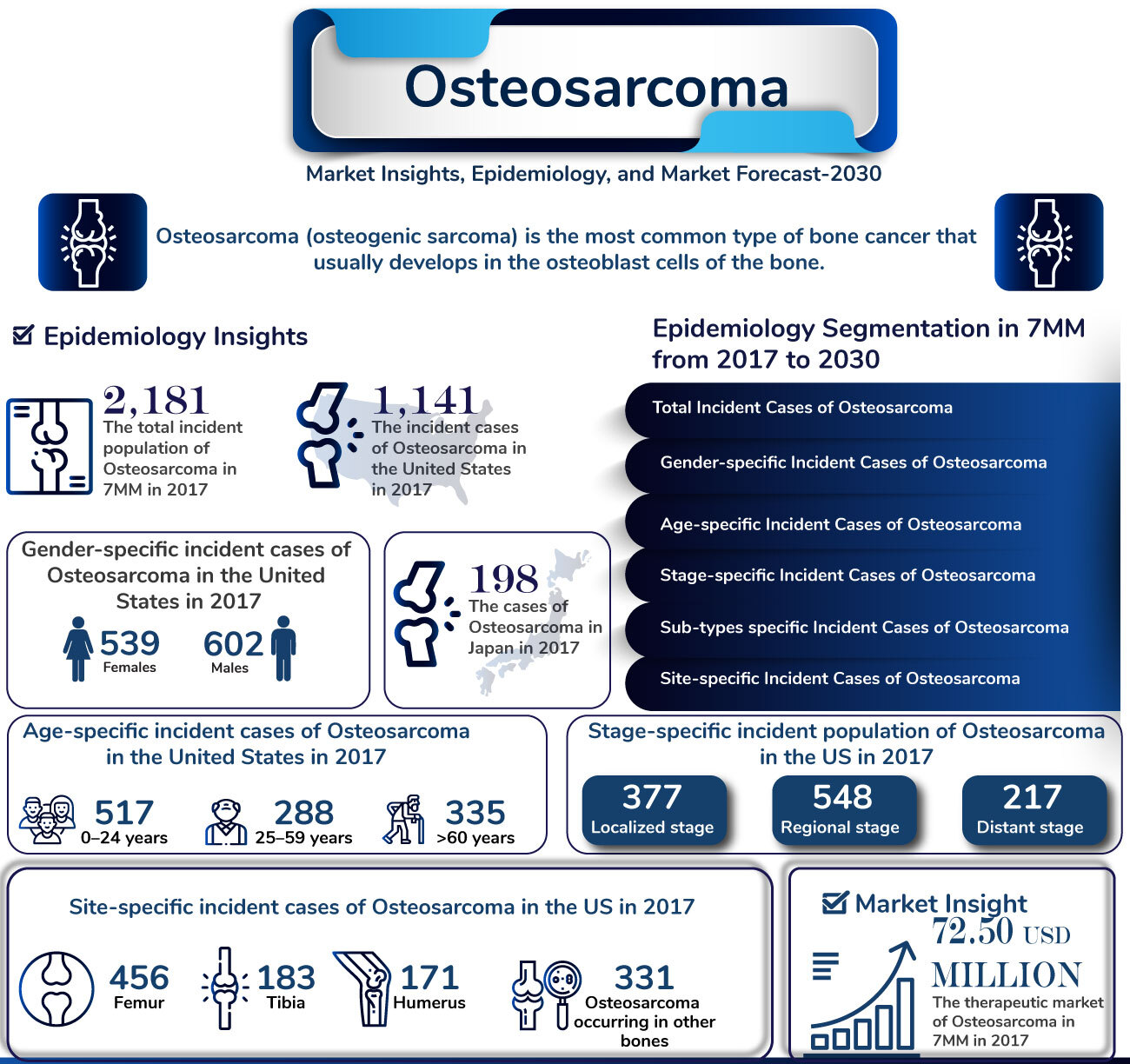 Osteosarcoma Market Insights, and Market Forecast by DelveInsight