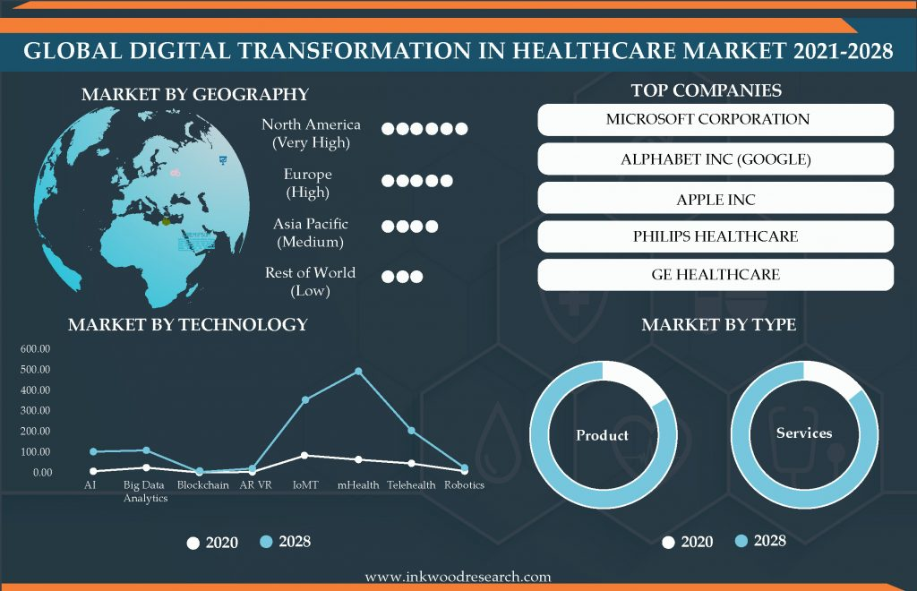 Adoption of E-Health to Drive the Global Digital Transformation in Healthcare Market