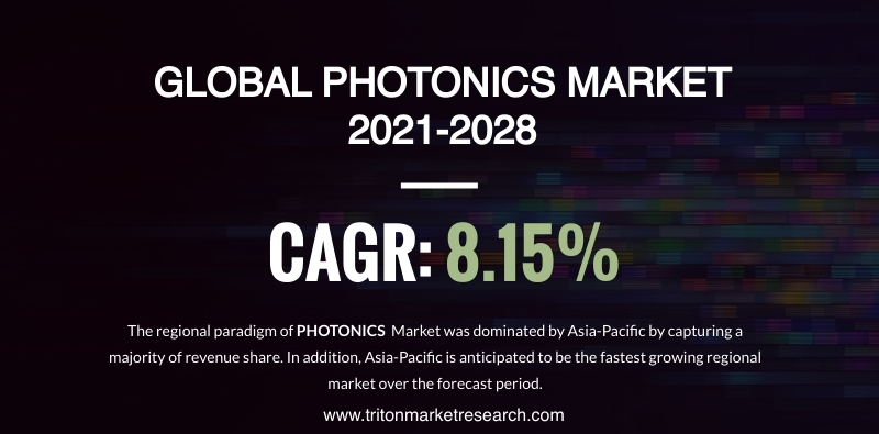 The Global Photonics Market Evaluated to Surge at $921.66 Billion by 2028
