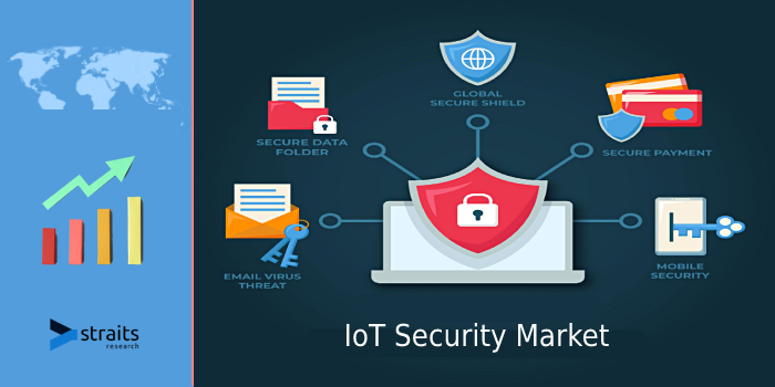 Research Report On IoT Security Market | The Higher Penetration of IoT Devices in Developing Countries And Rising Adoption of Strict Privacy and Security Standards Are Some Key Drivers To Grow Market