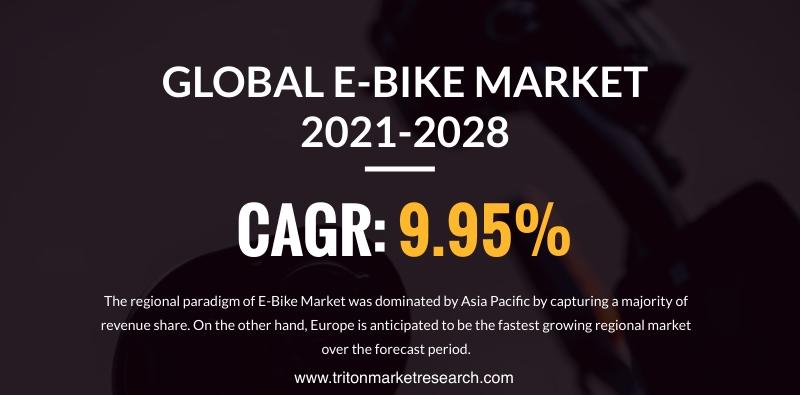 The Global E-Bike Market Estimated to Progress at $48.46 Billion by 2028