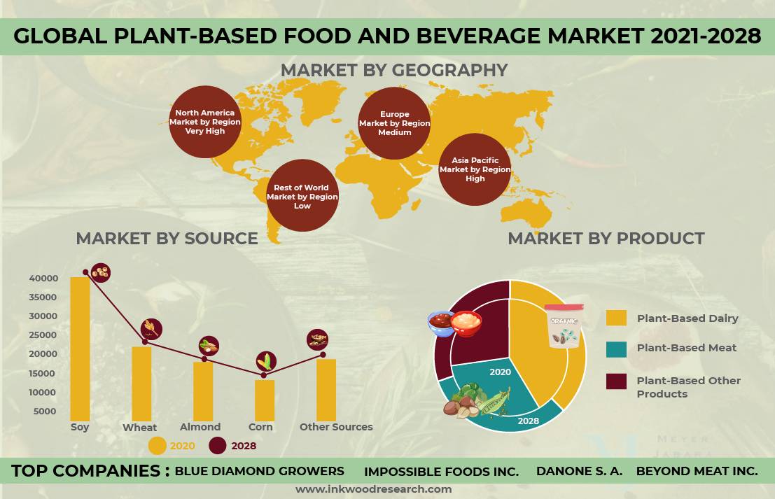 Nutritional Advantages to drive the Global Plant-Based Food and Beverage Market