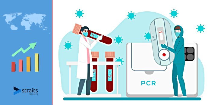 Latest Outlook On PCR Kit Market 2021 | Increasing Demand for Rapid Diagnostic Tests is Key Driver of the growth of the Market in Future | Qiagen N.V, Bio-Rad Laboratories, Inc