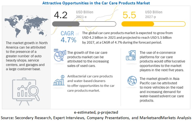 Car Care Products Market to Witness Astonishing Growth by 2027