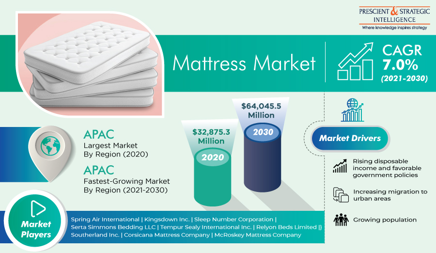 Global Mattress Market to Witness 100% Growth in This Decade says P&S Intelligence