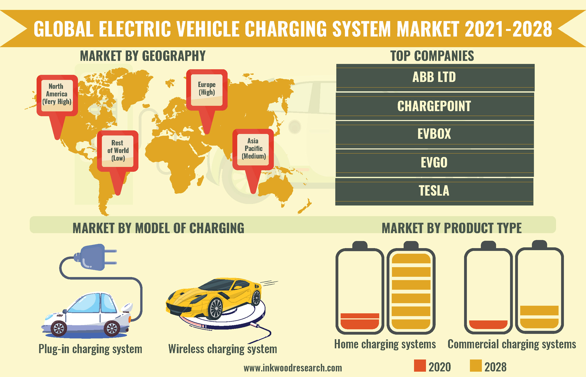 Environmental Concerns to surge the Global Electric Vehicle Charging System Market Growth