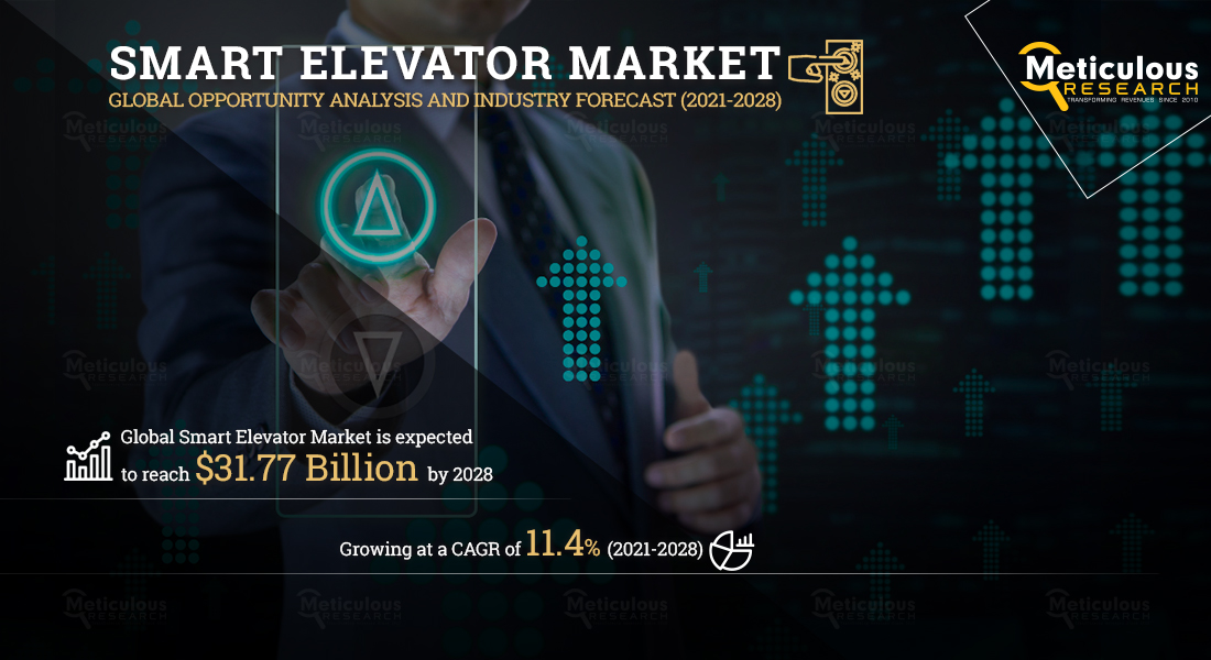 Smart Elevator Market is Booming Worldwide | Rising demand, Status with key players & Forecast to 2028 | Meticulous Research Report