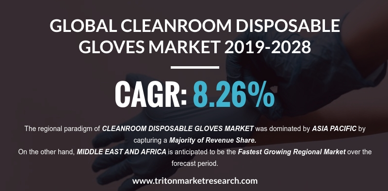 Stringent Regulations to Push the Global Cleanroom Disposable Gloves Market
