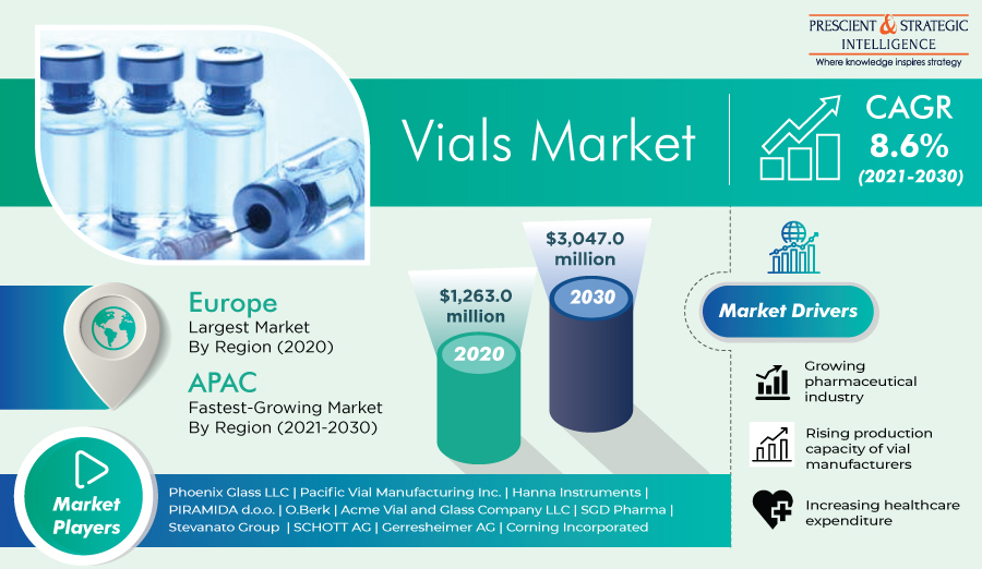 Development of COVID-19 Vaccines Fueling Expansion of Global Vials Market