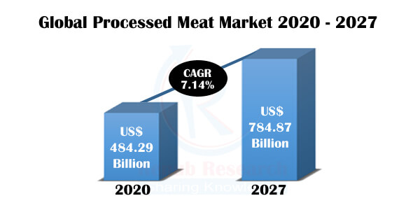 Processed Meat Market, Impact of COVID-19, Industry Trends by Type, Company Analysis, Global Forecast by 2027 - Renub Research